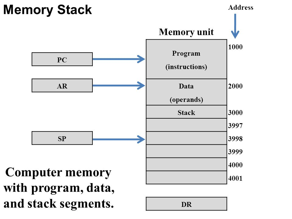 Memory Stack Memory unit Address Program (instructions) 1000 PC AR