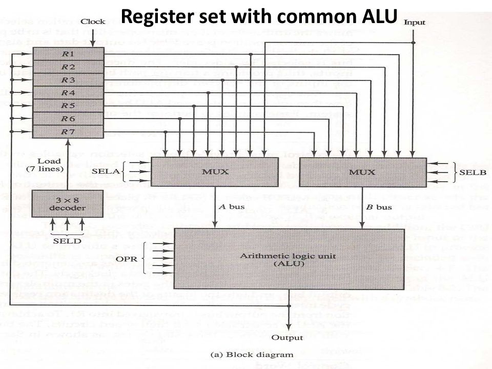Register set with common ALU