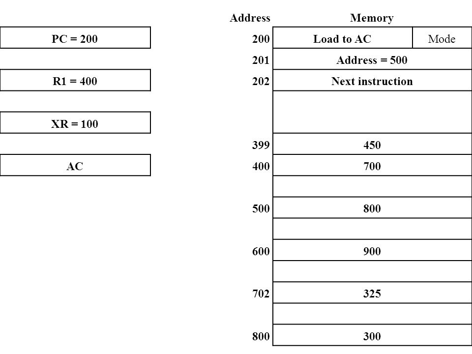 Address Memory. PC = 200. 200. Load to AC. Mode. 201. Address = 500. R1 = 400. 202. Next instruction.