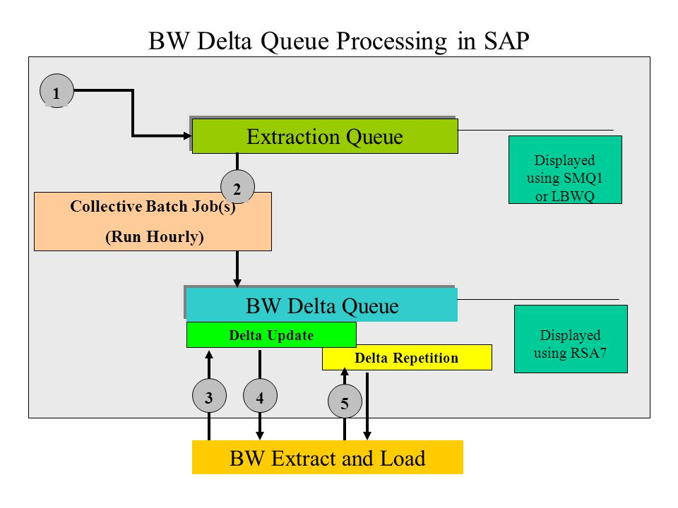 BW Delta Queue Processing in SAP