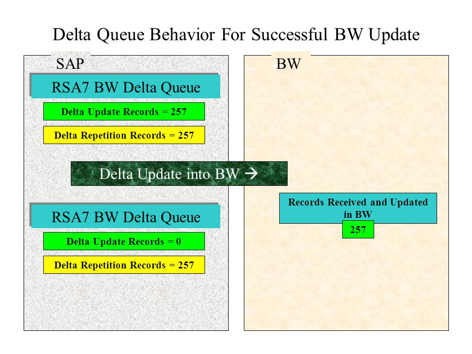 Delta Queue Behavior For Successful BW Update