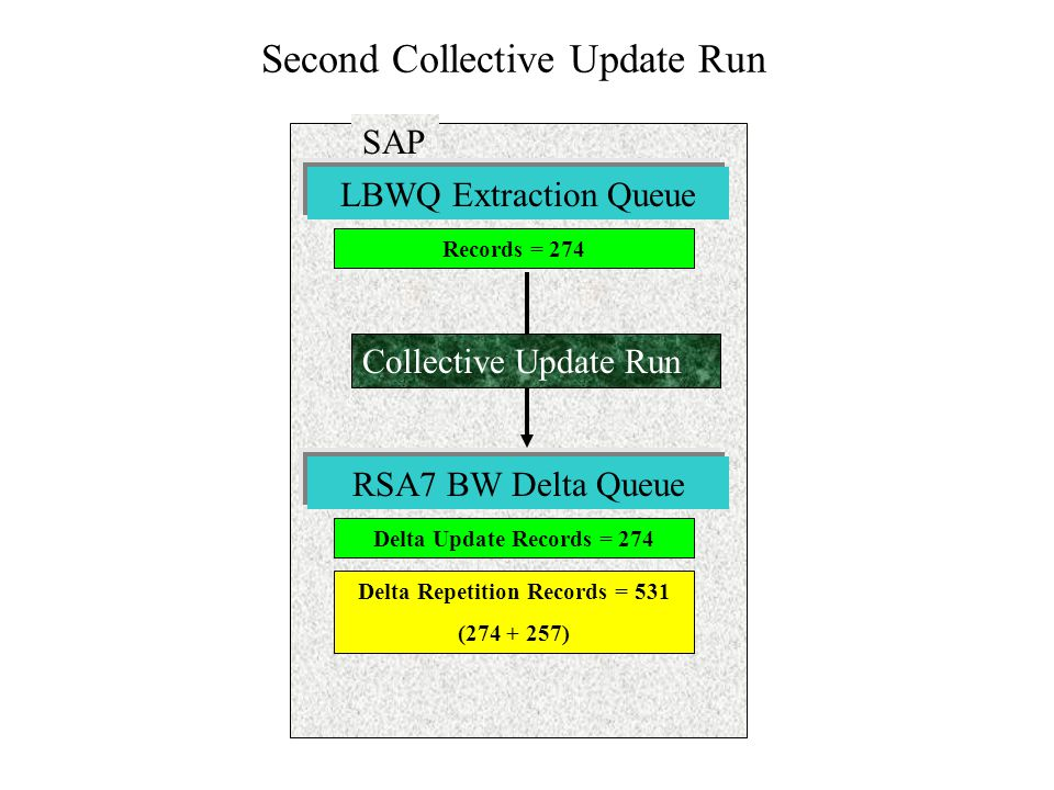 Second Collective Update Run
