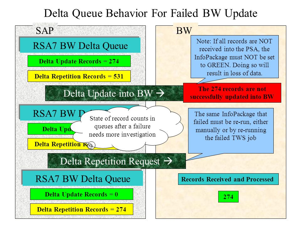 Delta Queue Behavior For Failed BW Update