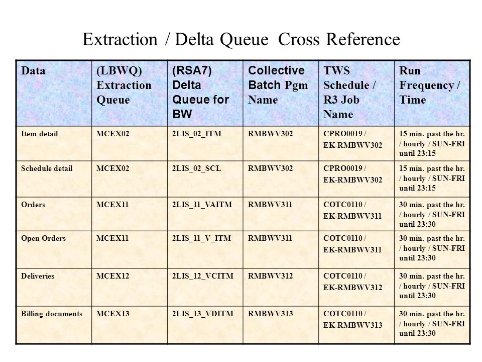 Extraction / Delta Queue Cross Reference