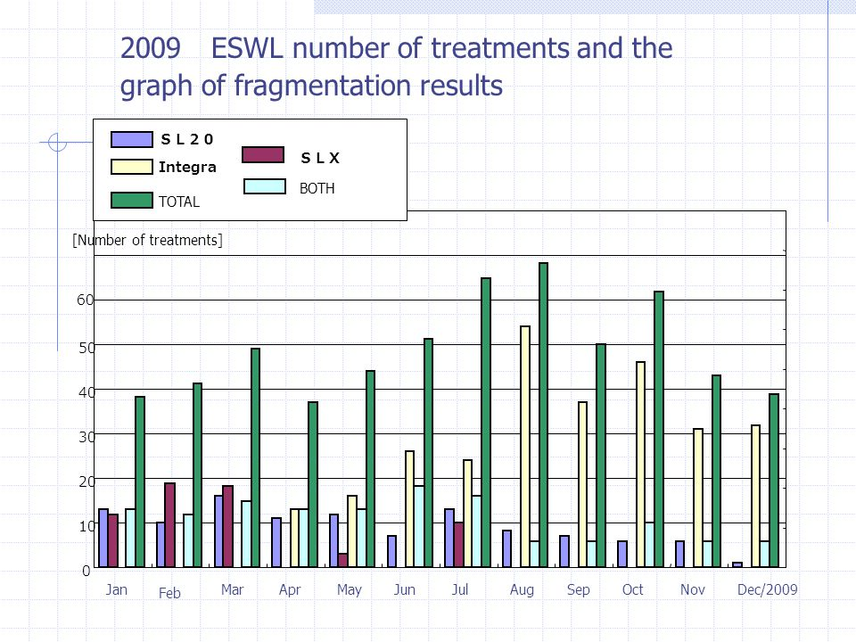 2009 ESWL number of treatments and the graph of fragmentation results