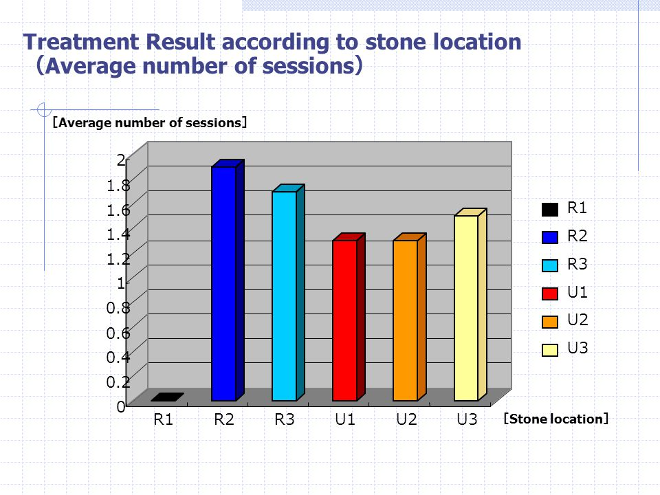 Treatment Result according to stone location(Average number of sessions)