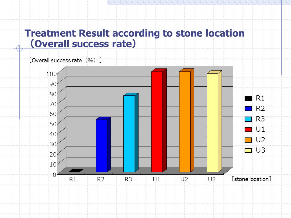Treatment Result according to stone location(Overall success rate)