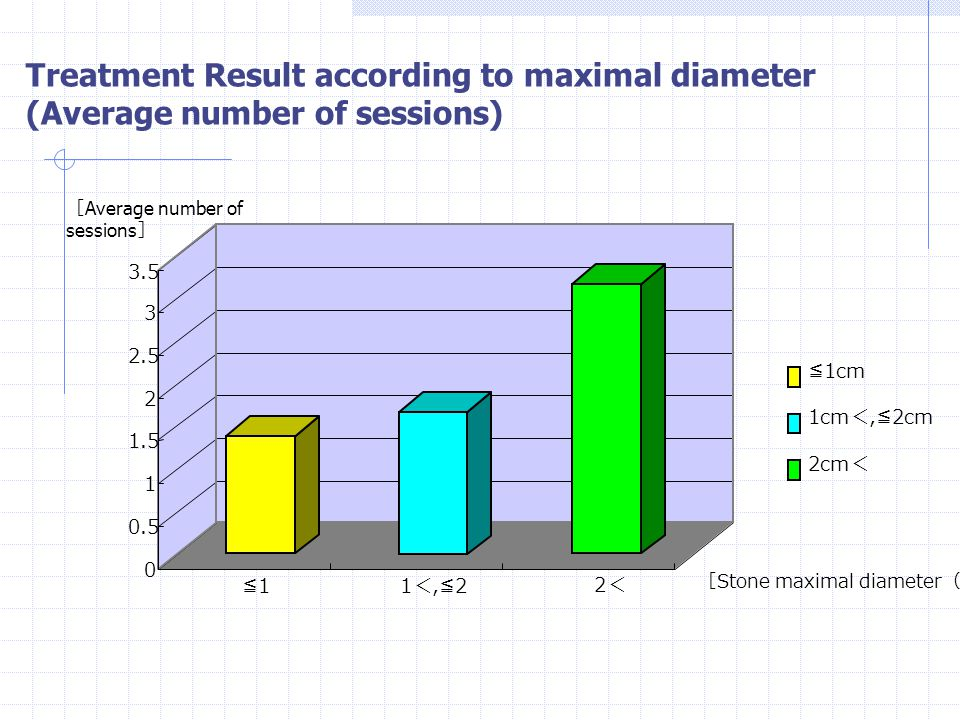 Treatment Result according to maximal diameter (Average number of sessions)