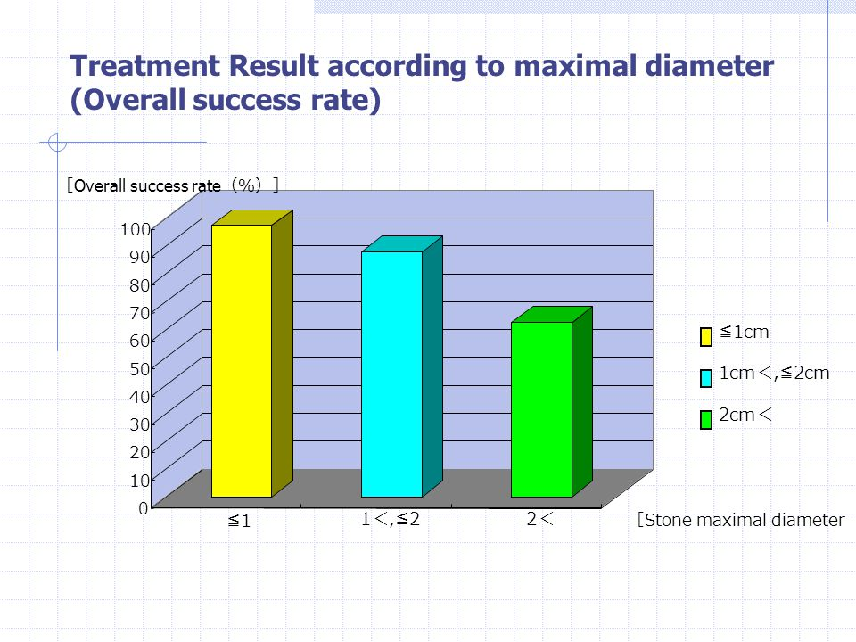 Treatment Result according to maximal diameter (Overall success rate)