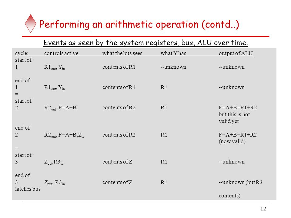 ALU operations RC = RA op RB Clock cycle 1: Move RA to Y register.
