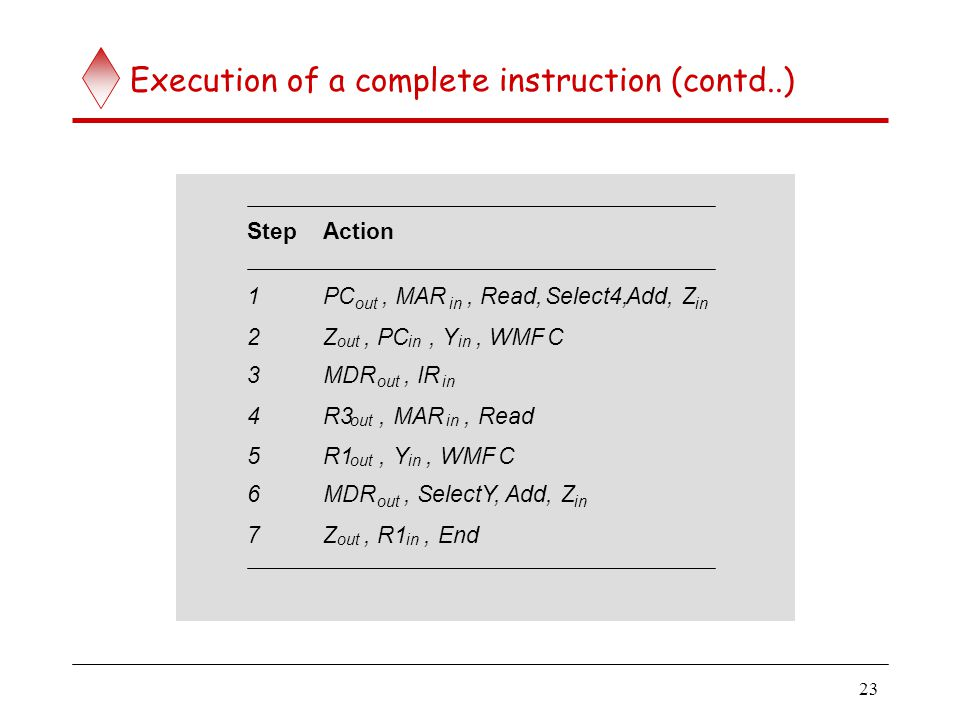 Branch instructions Recall that the updated contents of the PC are copied into Register Y in Step 2.