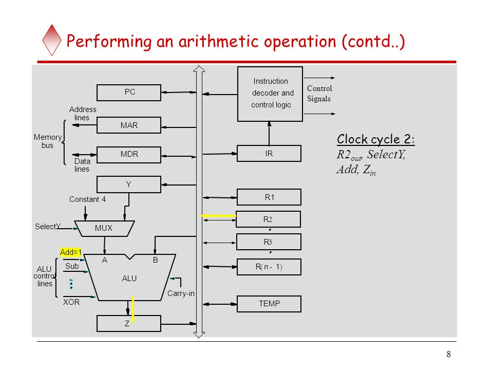 Performing an arithmetic operation (contd..)