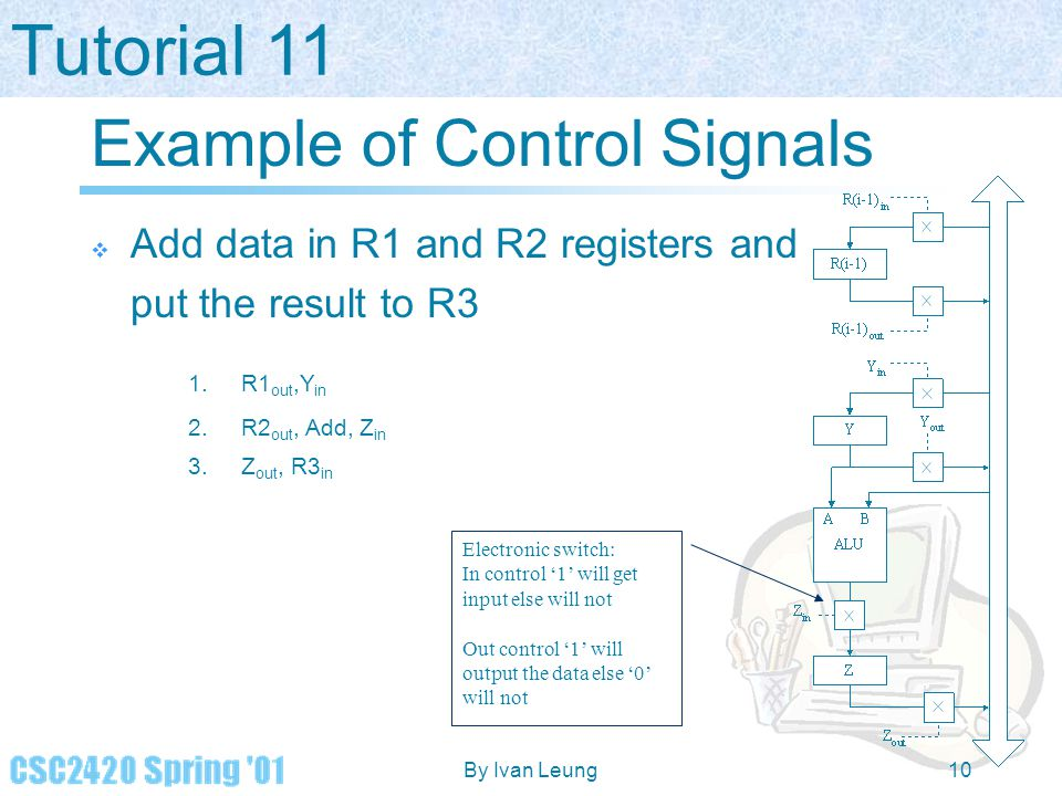 Example of Control Signals
