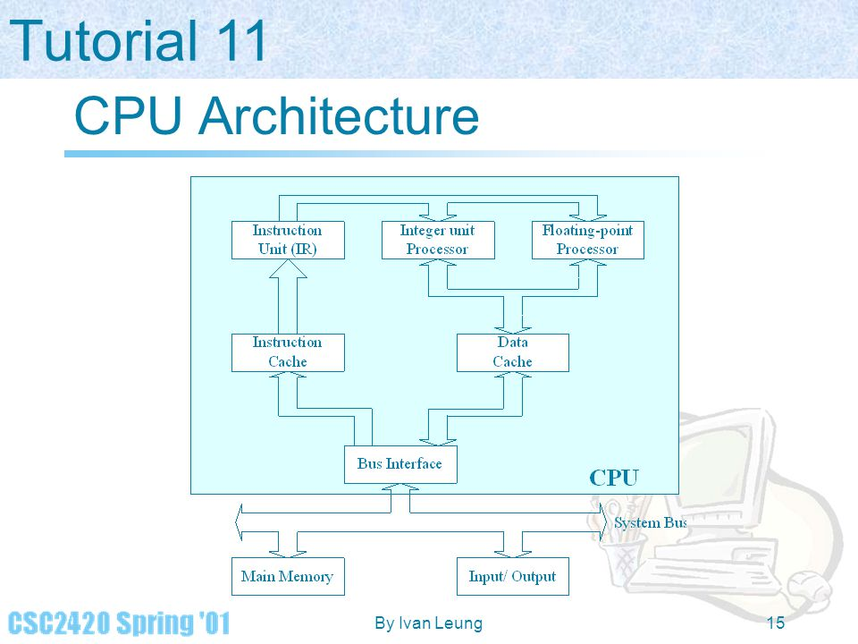 CPU Architecture By Ivan Leung