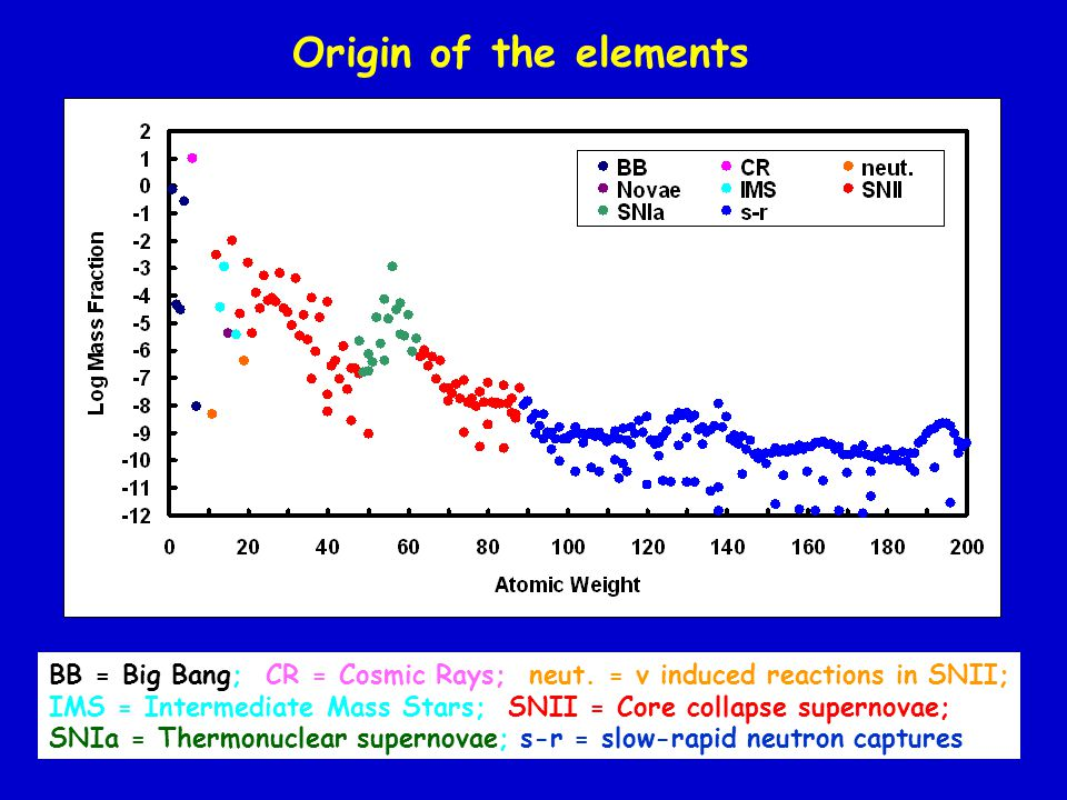 Origin of the elements BB = Big Bang; CR = Cosmic Rays; neut. = ν induced reactions in SNII;