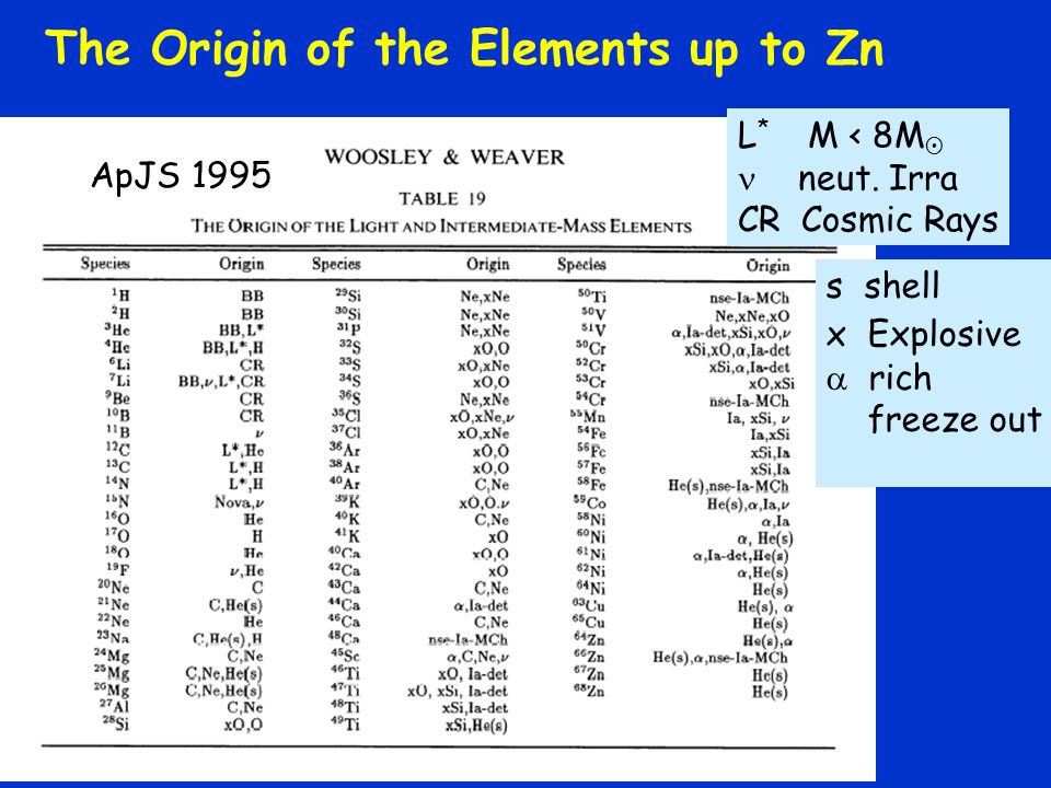 The Origin of the Elements up to Zn