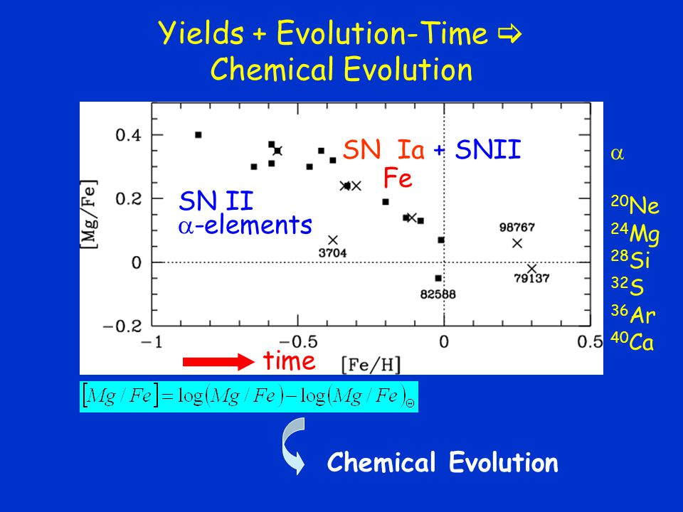 Yields + Evolution-Time  Chemical Evolution