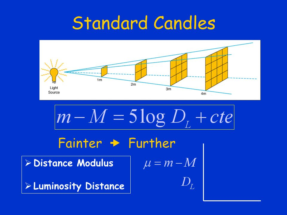 Standard Candles Fainter  Further Distance Modulus