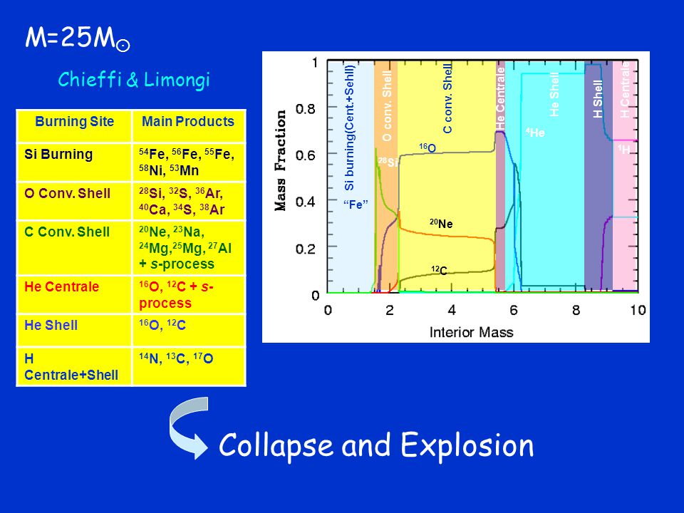 Collapse and Explosion