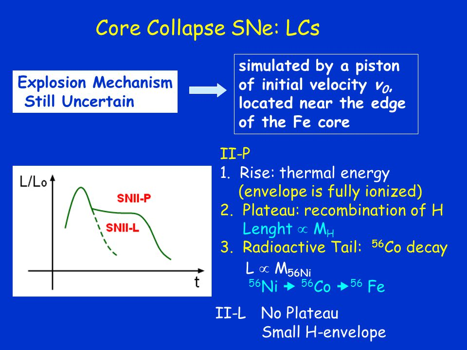 Core Collapse SNe: LCs simulated by a piston of initial velocity v0,