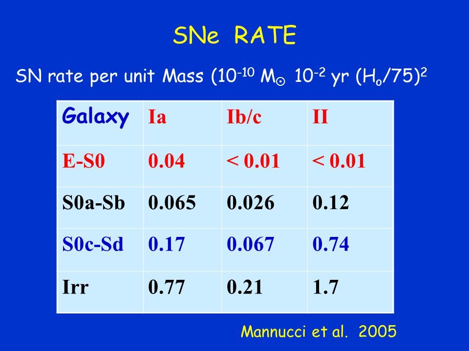 SNe RATE Galaxy Ia Ib/c II E-S0 0.04 < 0.01 S0a-Sb 0.065 0.026 0.12