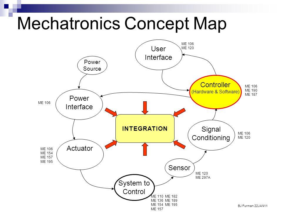 Mechatronics Concept Map