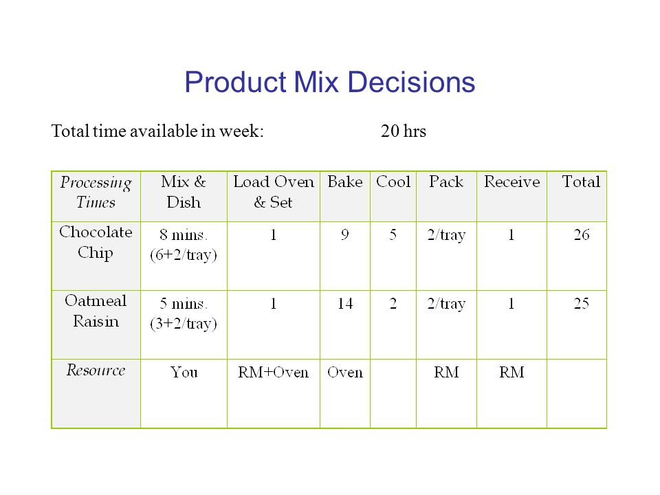 Product Mix Decisions Total time available in week: 20 hrs