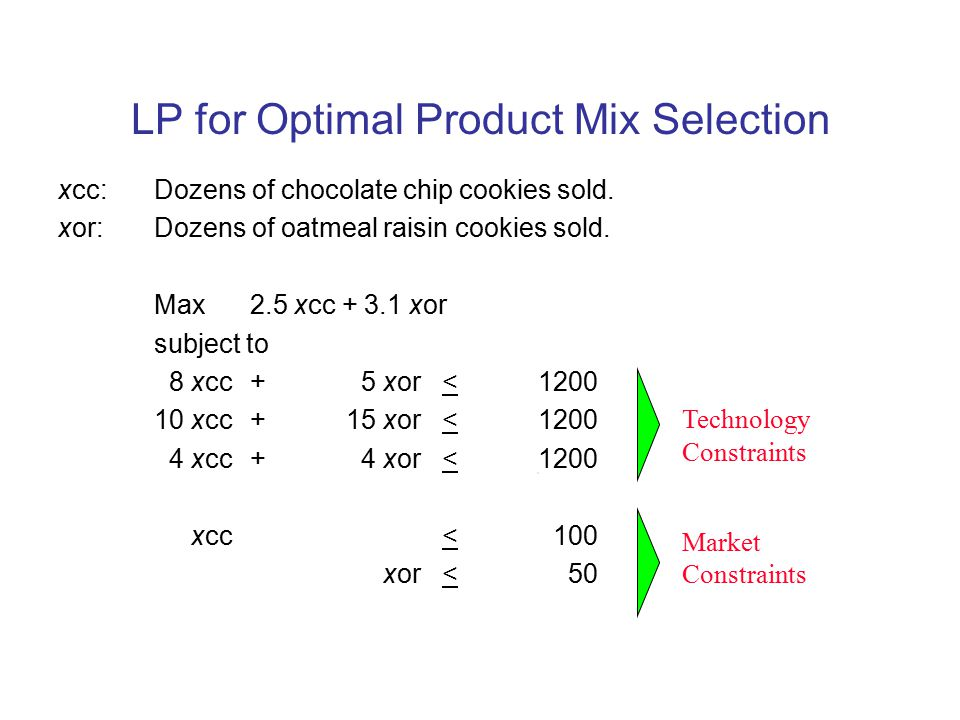LP for Optimal Product Mix Selection
