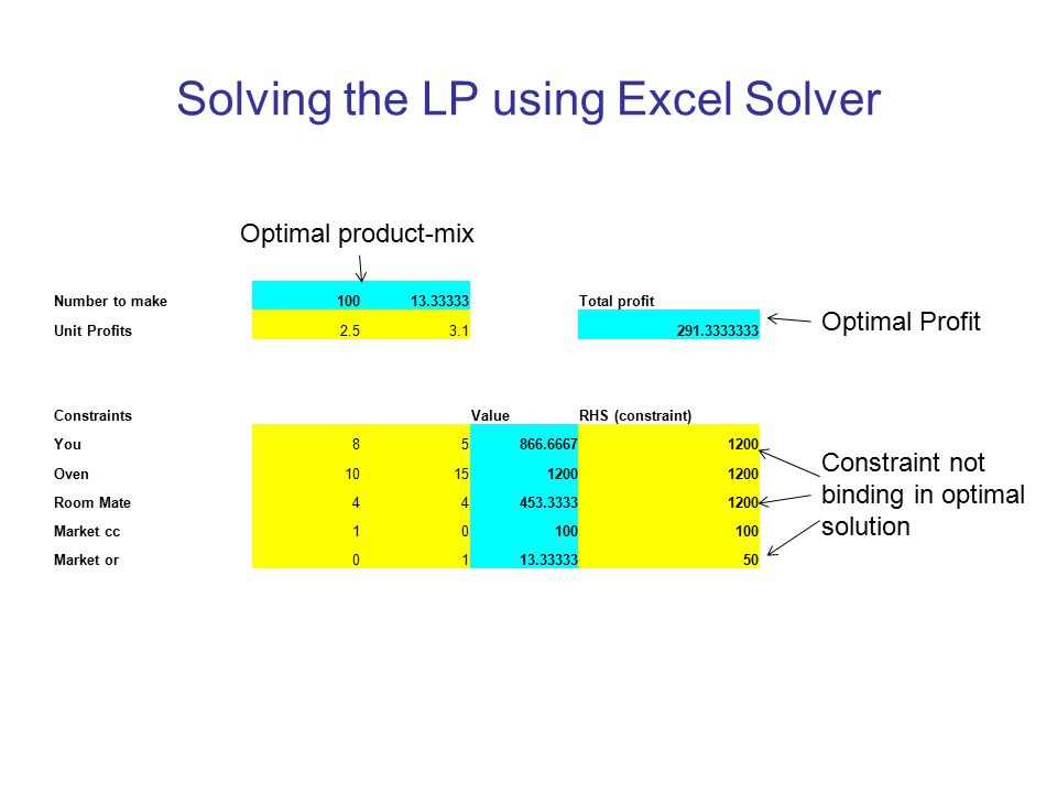 Solving the LP using Excel Solver