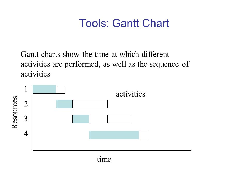 Tools: Gantt Chart Gantt charts show the time at which different activities are performed, as well as the sequence of activities.