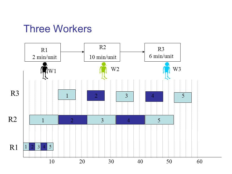 Three Workers R3 R2 R1 R1 2 min/unit R2 10 min/unit R3 6 min/unit W2
