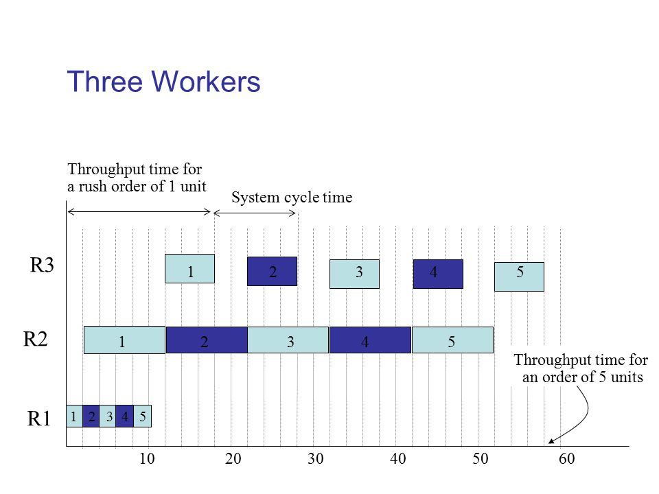 Three Workers R3 R2 R1 Throughput time for a rush order of 1 unit