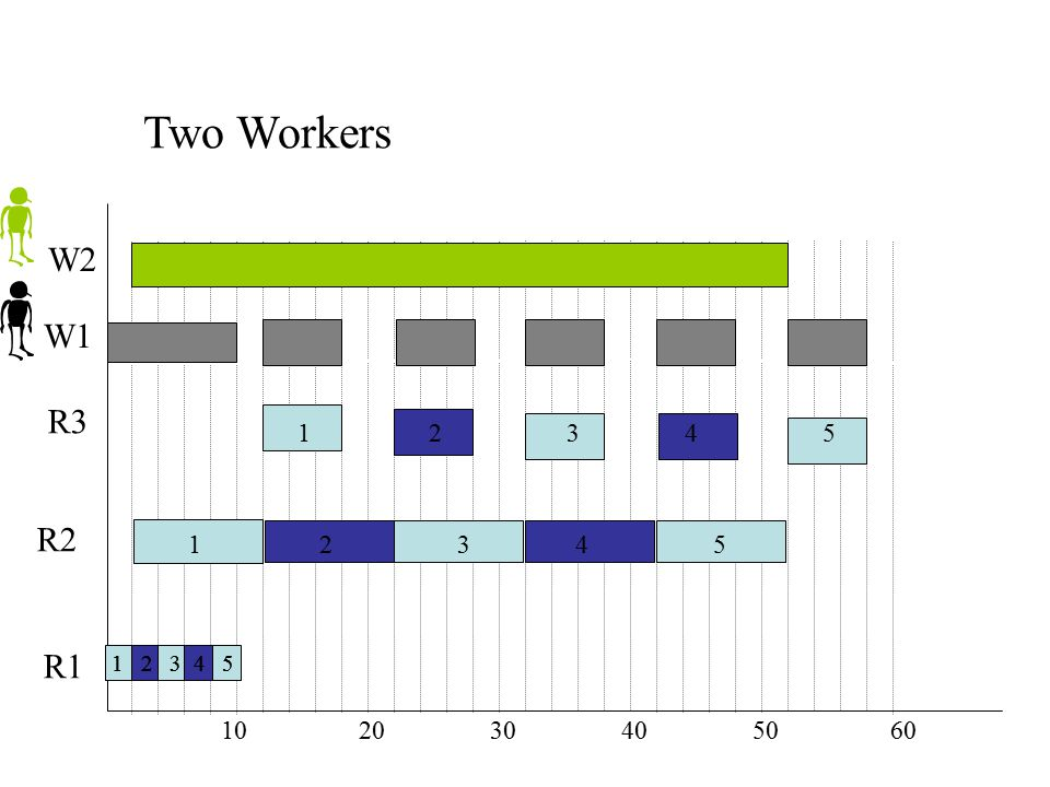 Two Workers W2. W1. R3. 1 2 3 4 5.