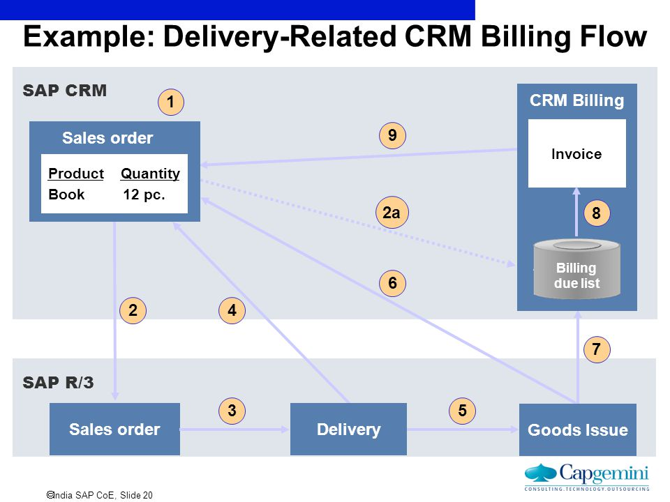 Example: Delivery-Related CRM Billing Flow