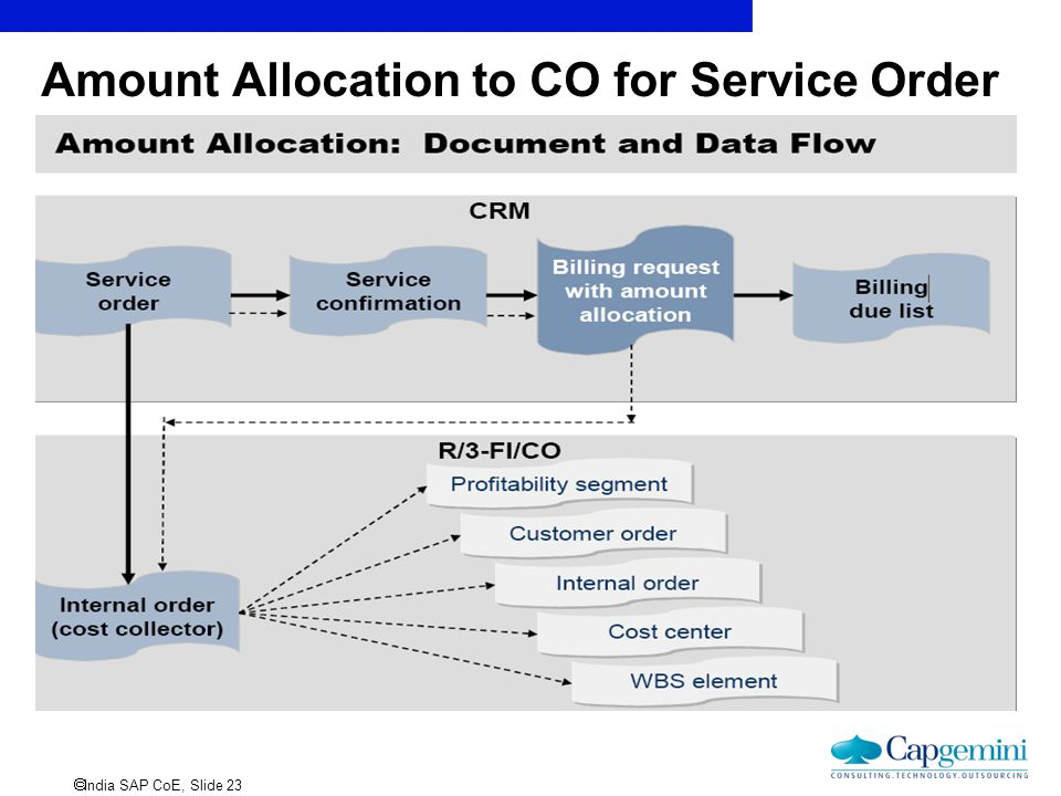 Amount Allocation to CO for Service Order