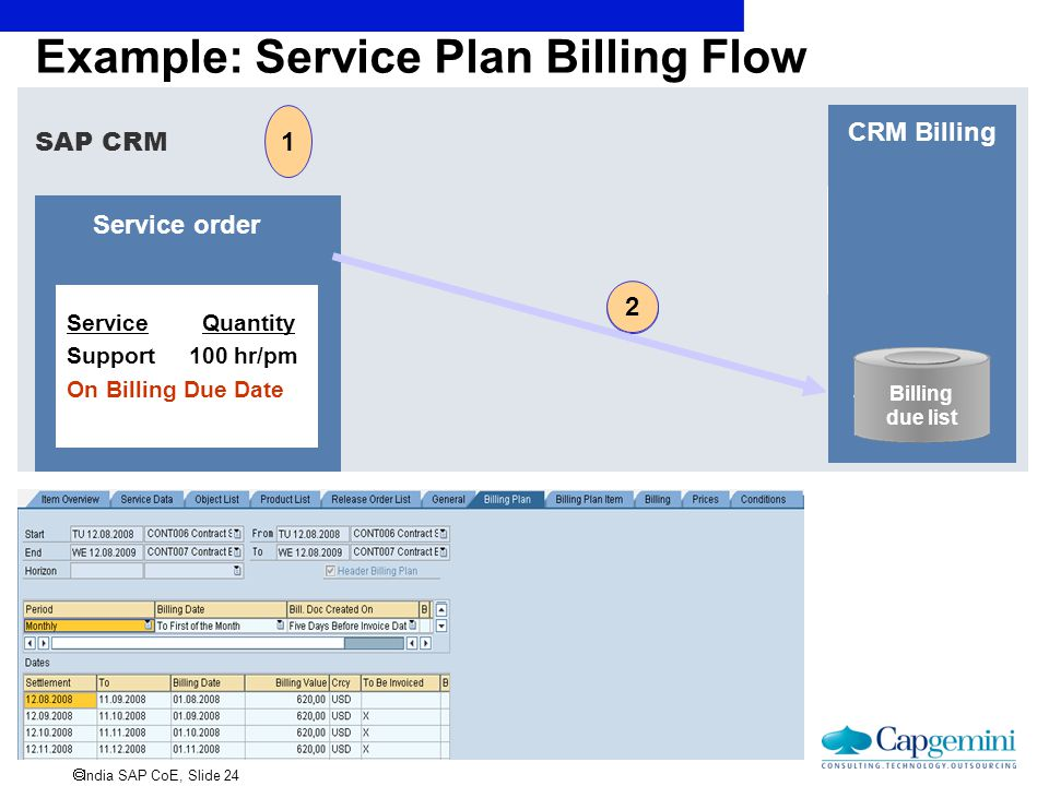 Example: Service Plan Billing Flow