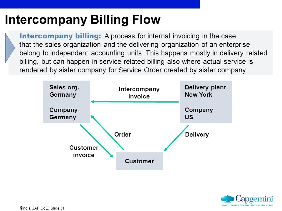 Intercompany Billing Flow