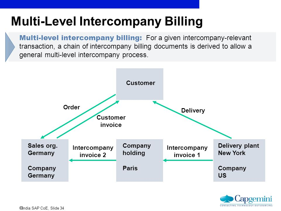 Multi-Level Intercompany Billing