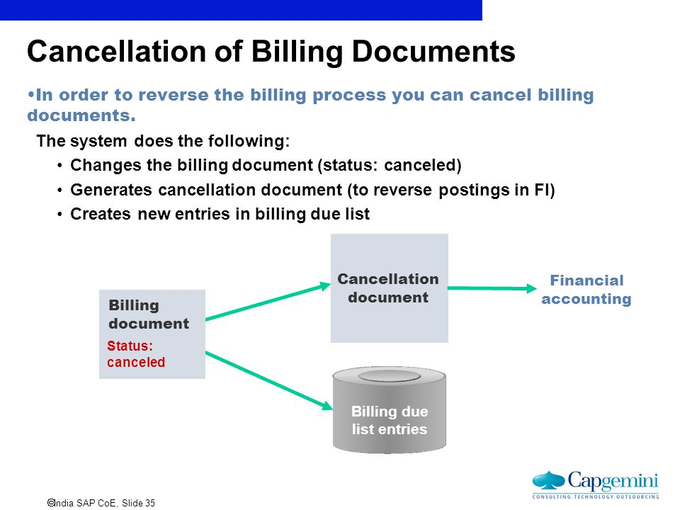 Cancellation of Billing Documents