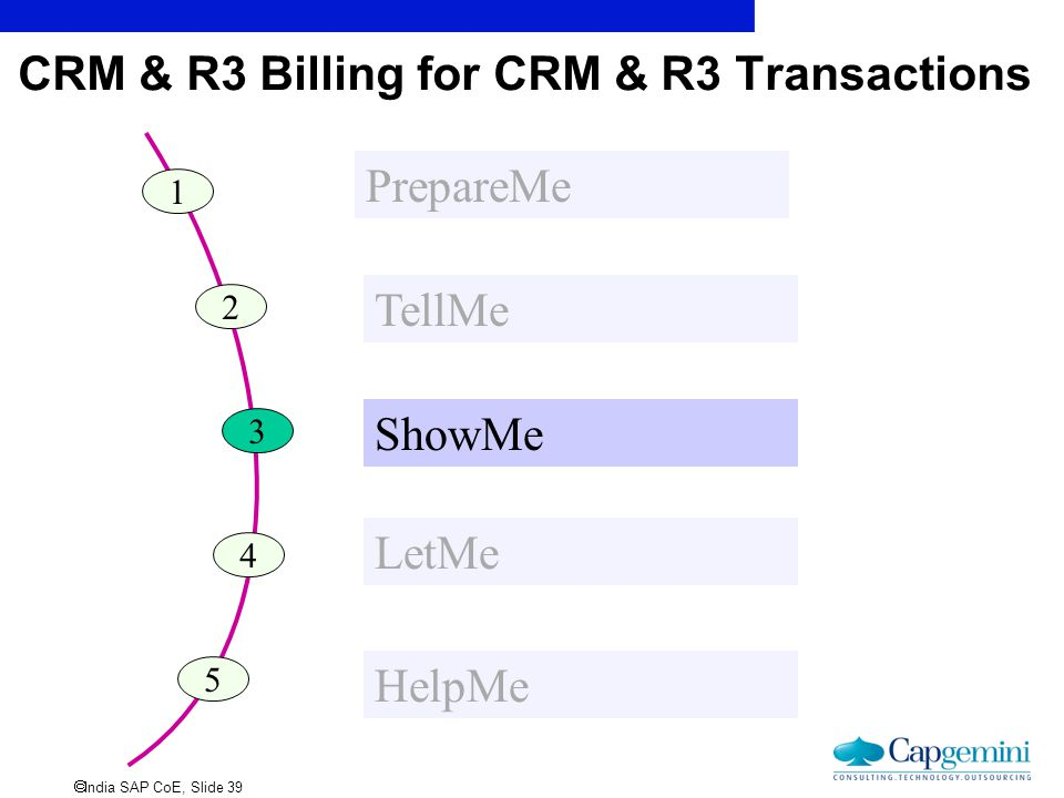 CRM & R3 Billing for CRM & R3 Transactions