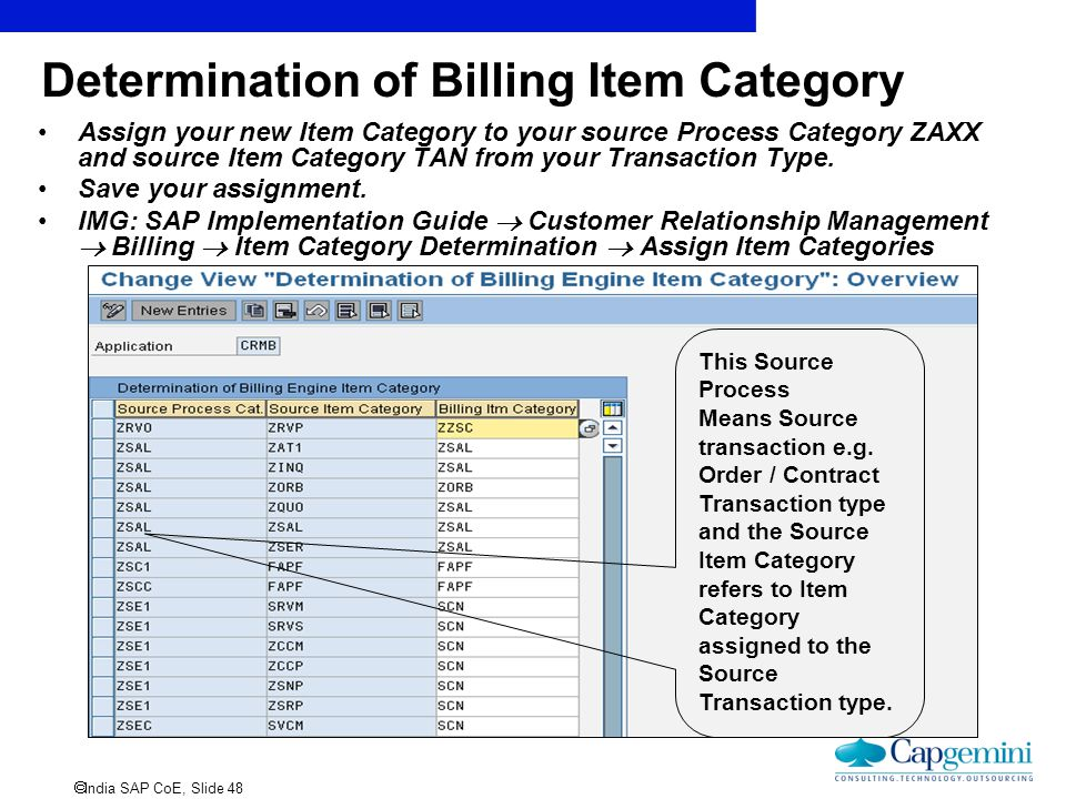 Determination of Billing Item Category