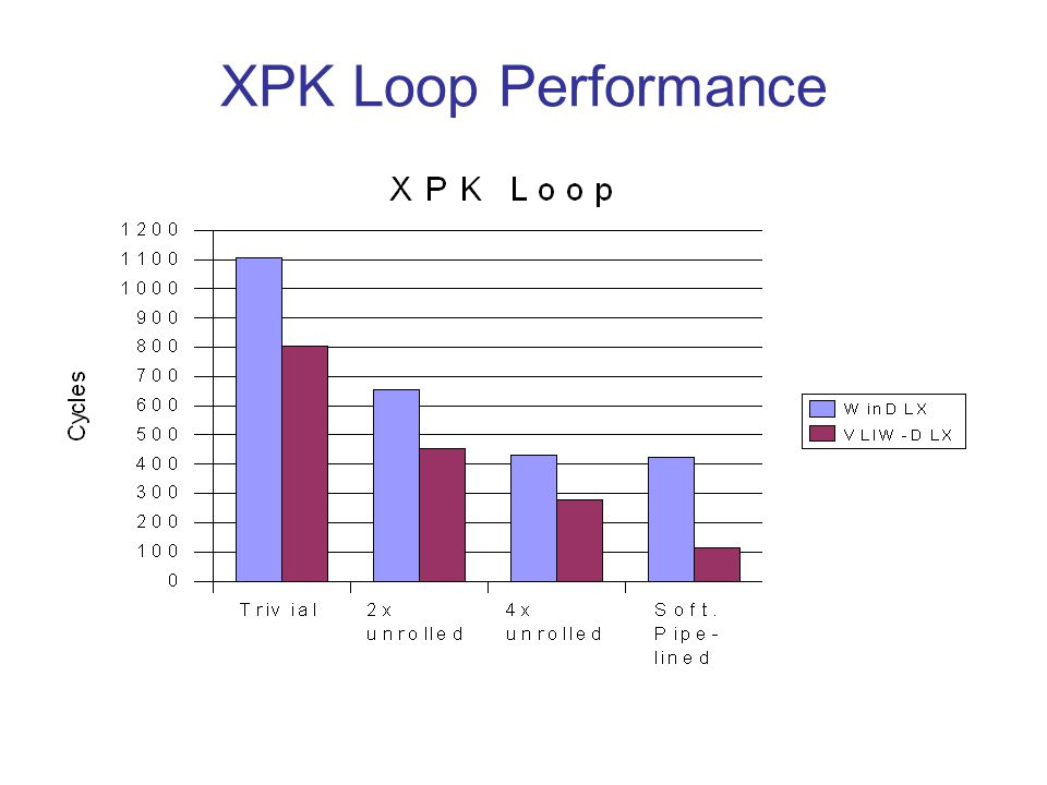 XPK Loop Performance