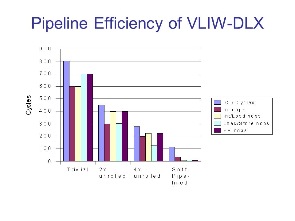 Pipeline Efficiency of VLIW-DLX