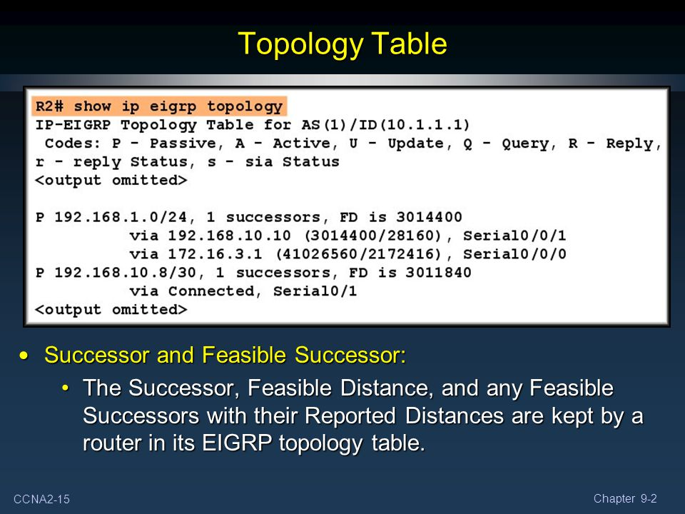 Topology Table Successor and Feasible Successor:
