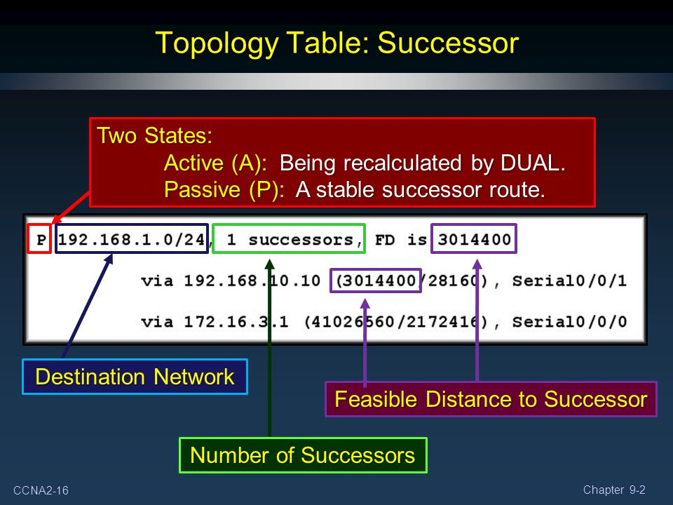 Topology Table: Successor