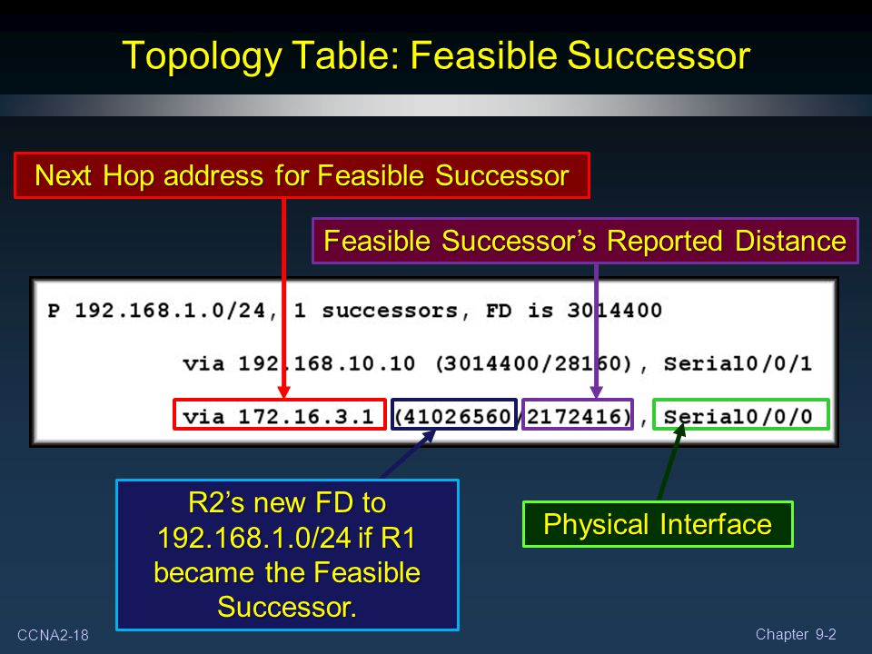 Topology Table: Feasible Successor