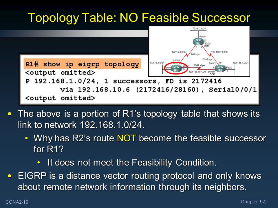 Topology Table: NO Feasible Successor