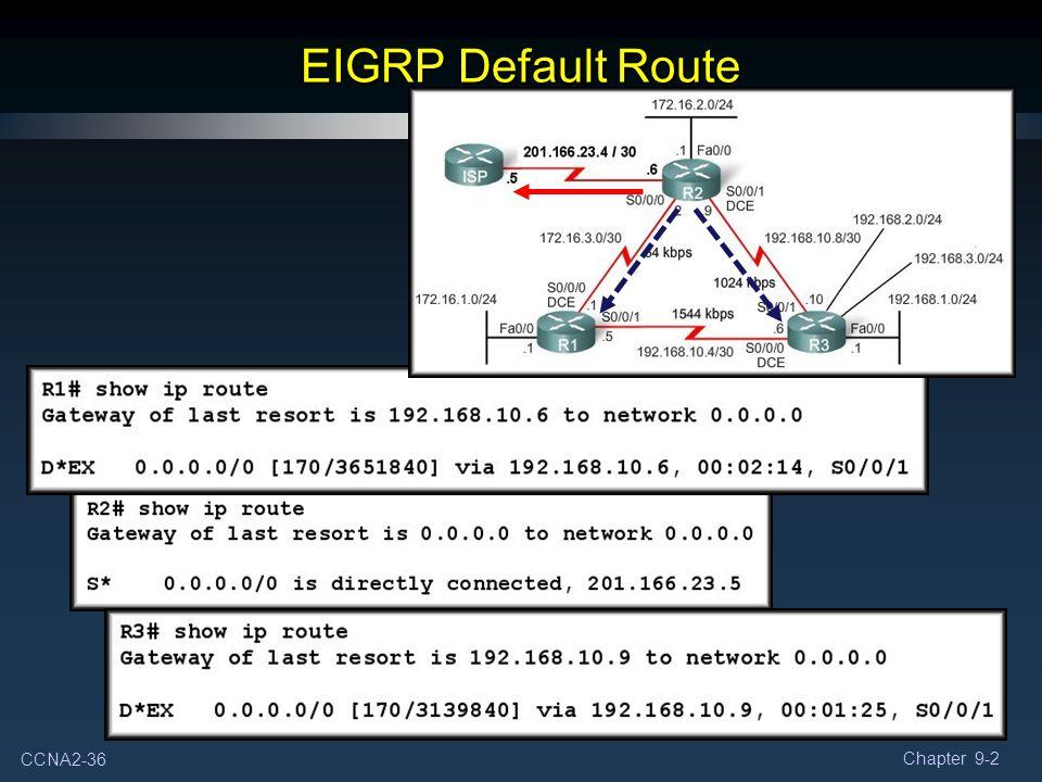 EIGRP Default Route