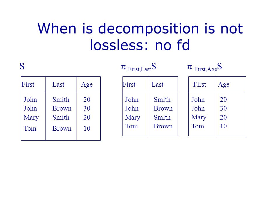 When is decomposition is not lossless: no fd