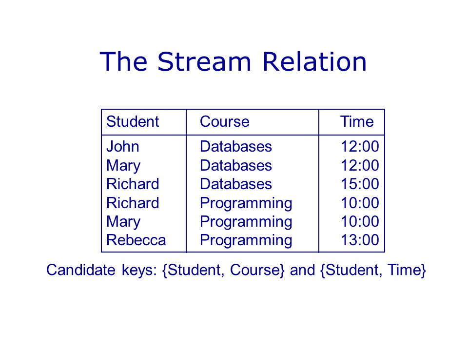 The Stream Relation Student Course Time John Databases 12:00